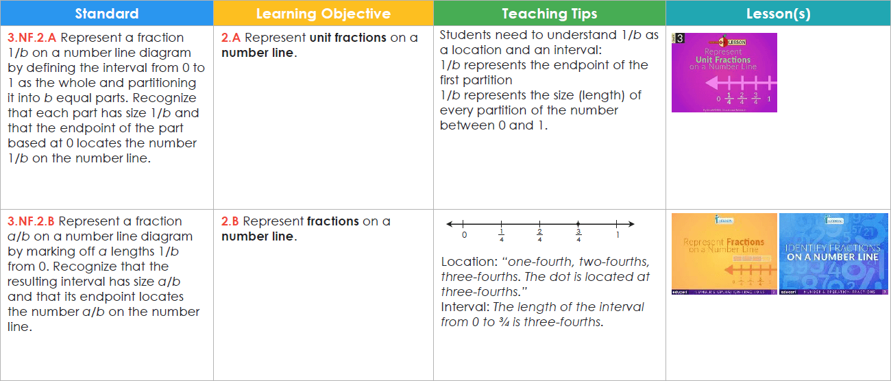 How To Write A Learning Objective From A Common Core State Standard
